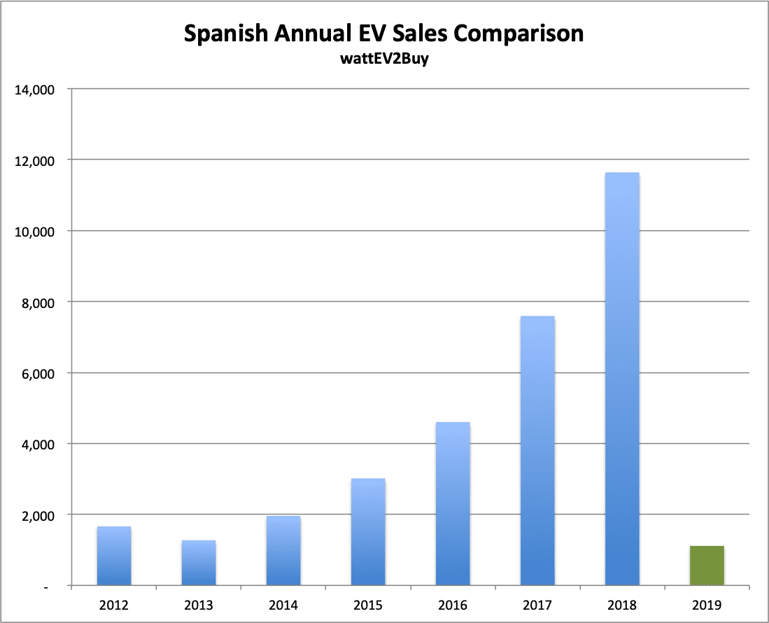 SPAIN-Annual-sales-jan-2019