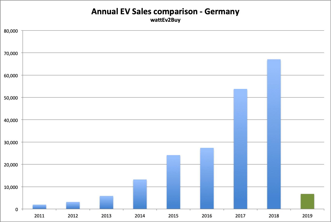 German-ev-sales-chart-january-2019