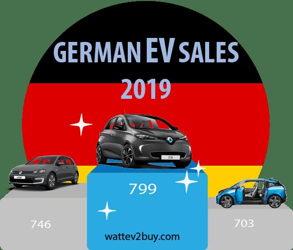 German-ev-sales-2019-jan