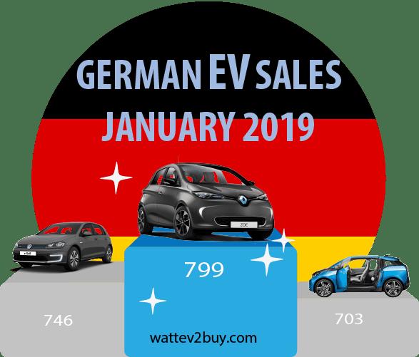 German-ev-sales-2019-january