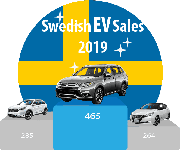 Sweden-EV-sales-jan-2019