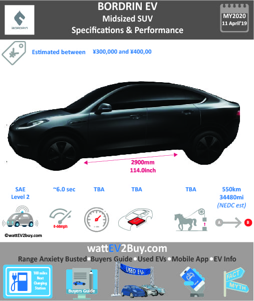 BrandBordrin ModelBORDRIN EV Model Year2020 Fuel_TypeBEV Chinese Name博郡发 Model Code Battery Capacity kWh Battery Nominal rating kWh Energy Density Wh/kg Battery Electric Range - at constant 38mph Battery Electric Range - at constant 60km/h WLTP g CO2/km CO2 Emissions (WLTP) g/km BEV Range - NEDC km550 BEV - NEDC Mi344 EPA BEV Range - km EPA BEV Range - Mi0 Extended Range - mile BEV Range - WLTP km BEV Range - WLTP Mi Electric Top Speed - mph Electric Top Speed - km/h Acceleration 0 - 100km/h sec6 Onboard Charger kWNK LV 2 Charge Time (Hours) LV 3 Charge Time (min to 80%) Energy Consumption kWh/km Max Power - hp (Electric Max) Max Power - kW  (Electric Max) CHINA MSRP (before incentives & destination)400000 US MSRP (before incentives & destination) MSRP after incentives Lenght (mm) Width (mm) Height (mm) Wheelbase (mm)2900 Lenght (inc) Width (inc) Height (inc) Wheelbase (inc)114 Curb Weight (kg)0