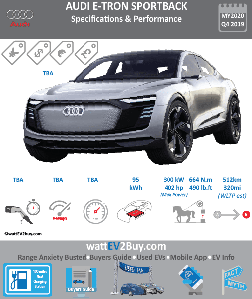 Audi e-tron Quattro Sportback Specs Brand Audi Model Audi e-tron Quattro Sportback Concept Model Year Concept Fuel_Type BEV Chinese Name 微软雅黑奥迪e-tron Sportback Model Code 0 Battery Capacity kWh 95 Battery Nominal rating kWh Energy Density Wh/kg Battery Electric Range - at constant 38mph Battery Electric Range - at constant 60km/h WLTP g CO2/km CO2 Emissions (WLTP) g/km BEV Range - NEDC km BEV - NEDC Mi EPA BEV Range - km EPA BEV Range - Mi 0 Extended Range - mile BEV Range - WLTP km 512 BEV Range - WLTP Mi 320 Electric Top Speed - mph Electric Top Speed - km/h Acceleration 0 - 100km/h sec Onboard Charger kW NK LV 2 Charge Time (Hours) LV 3 Charge Time (min to 80%) Energy Consumption kWh/km Max Power - hp (Electric Max) 402 Max Power - kW (Electric Max) 300 CHINA MSRP (before incentives & destination) US MSRP (before incentives & destination) MSRP after incentives Lenght (mm) Width (mm) Height (mm) Wheelbase (mm) 0 Lenght (inc) Width (inc) Height (inc) Wheelbase (inc) Curb Weight (kg) 0