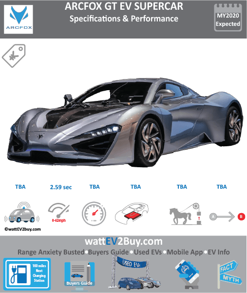 BAIC Arcfox GT	 Brand	BAIC Model	Arcfox GT Model Year	2020 Fuel_Type	 Chinese Name	 Model Code	 Battery Capacity kWh	 Battery Nominal rating kWh	 Energy Density Wh/kg	 Battery Electric Range - at constant 38mph	 Battery Electric Range - at constant 60km/h	 WLTP g CO2/km	 CO2 Emissions (WLTP) g/km	 BEV Range - NEDC km	 BEV - NEDC Mi	 EPA BEV Range - km	 EPA BEV Range - Mi	0 Extended Range - mile	 BEV Range - WLTP km	 BEV Range - WLTP Mi	 Electric Top Speed - mph	 Electric Top Speed - km/h	 Acceleration 0 - 100km/h sec	2.59 Onboard Charger kW	NK LV 2 Charge Time (Hours)	 LV 3 Charge Time (min to 80%)	 Energy Consumption kWh/km	 Max Power - hp (Electric Max)	 Max Power - kW  (Electric Max)	 CHINA MSRP (before incentives & destination)	 US MSRP (before incentives & destination)	 MSRP after incentives	 Lenght (mm)	 Width (mm)	 Height (mm)	 Wheelbase (mm)	0 Lenght (inc)	 Width (inc)	 Height (inc)	 Wheelbase (inc)	 Curb Weight (kg)	0