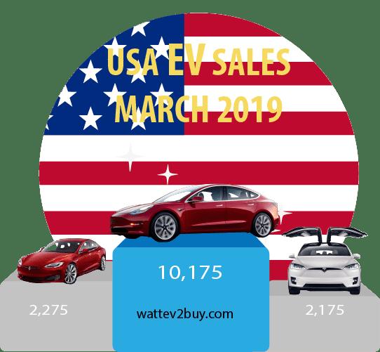 USA-EV-sales-2019-March-2019