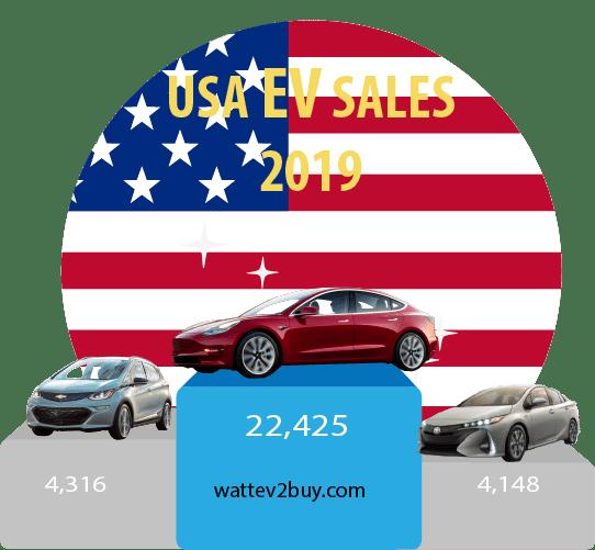 USA-EV-sales-2019-March-2019-ytd