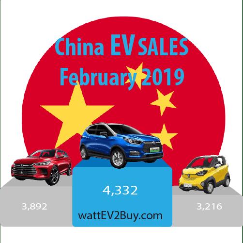 China-EV-sales-February-2019