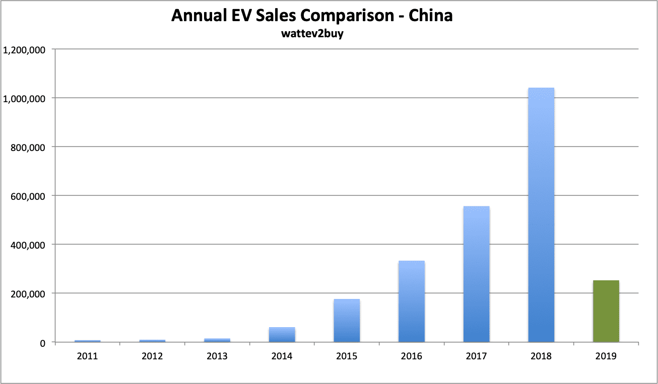 China-ev-sales-march-2019-ytd