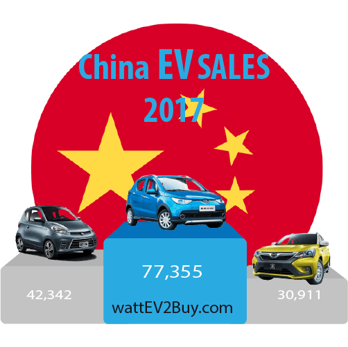 China-ev-sales-2017-top-3