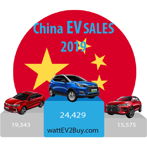 China-ev-sales-2019-March-ytd-top-3