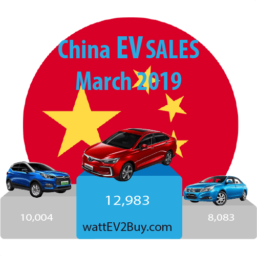 China-EV-sales-March-2019