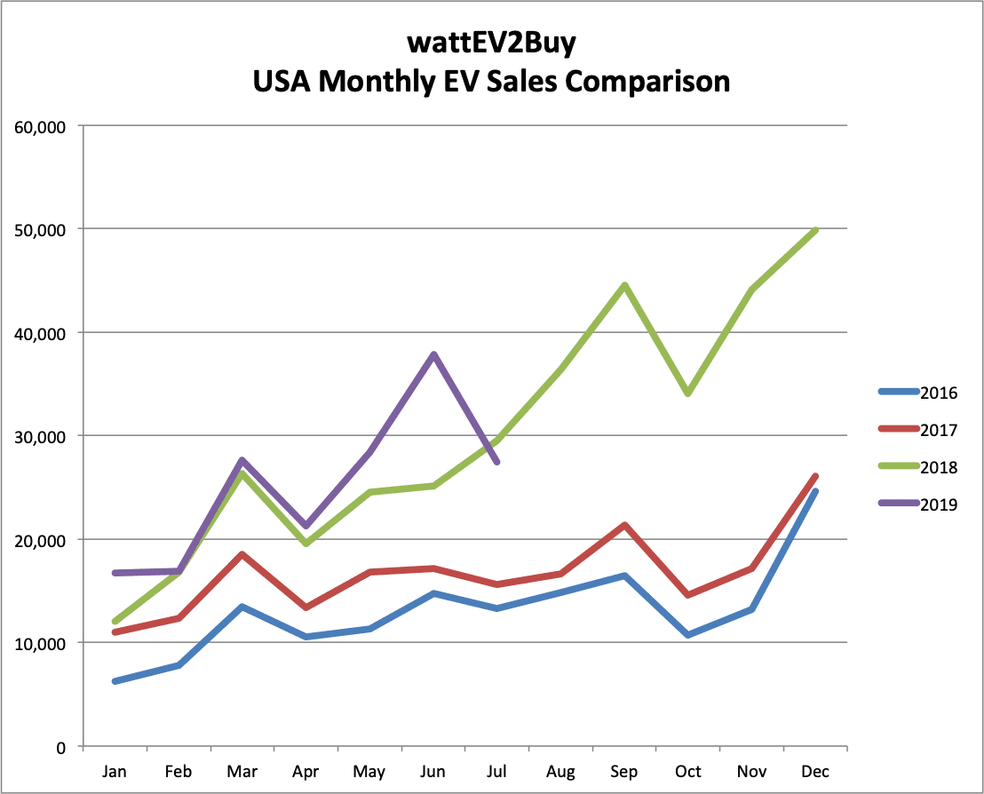 USA EV Sales mtm july 2019