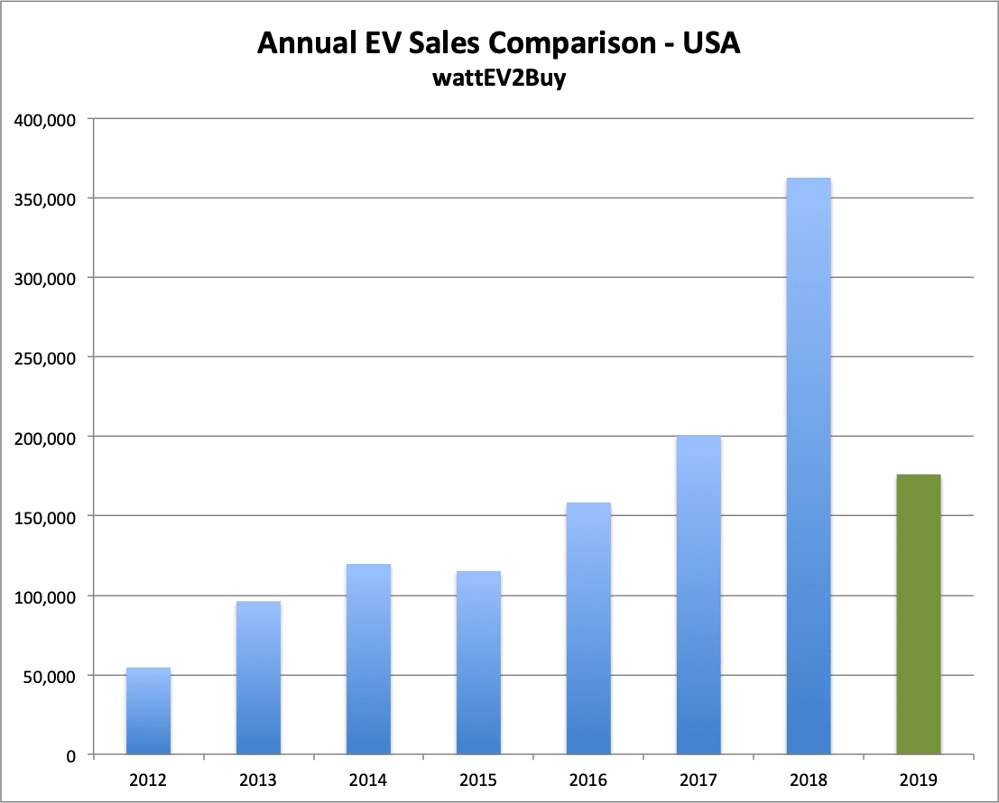 USA EV Sales yty july 2019