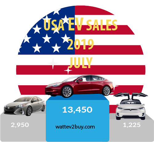 USA EV SAles july 2019 top 3 month
