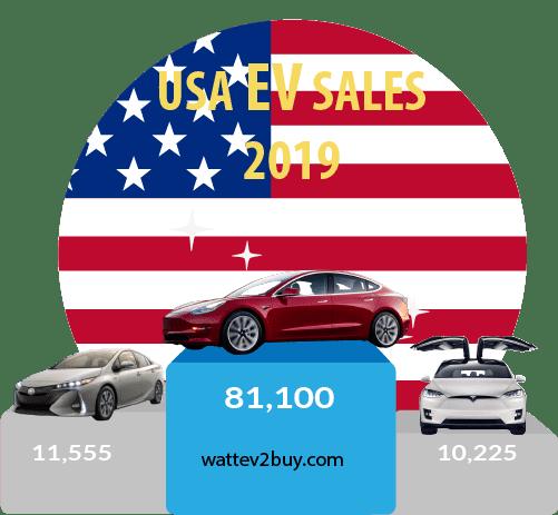 USA EV SAles july 2019 top 3 month