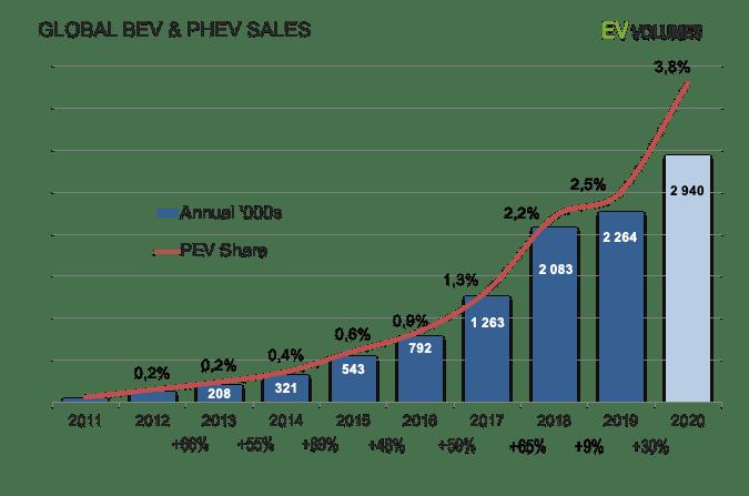 Global-BEV-PHEV-Sales-Years-2011-2020