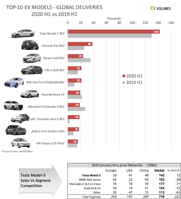 Global-BEV-PHEV-Top-10-Models-2020-H1