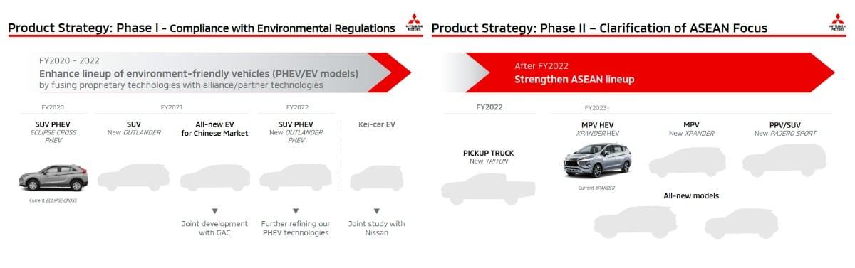 Mitsubishi EV strategy